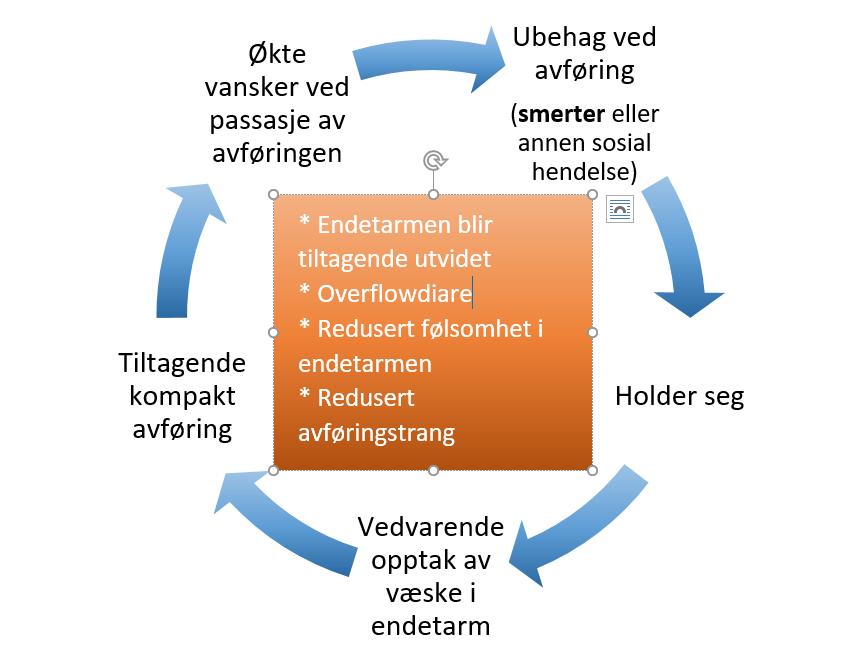 Figur som beskriver forløp kronisk obstipasjon hos barn. (Grafikk)